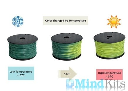 PLA filament, 1.75mm, Blue green to Yellow green, 1kg/spool